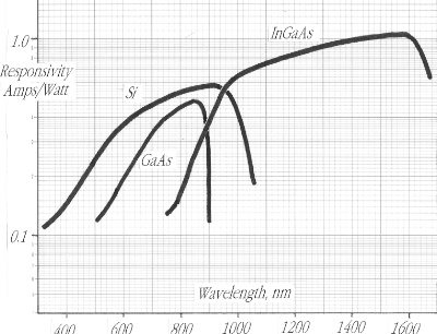 graph of Responsivity vs Wavelength of Photodiodes
